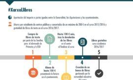 El programa de libros gratuitos de la Generalitat, en diez puntos.
